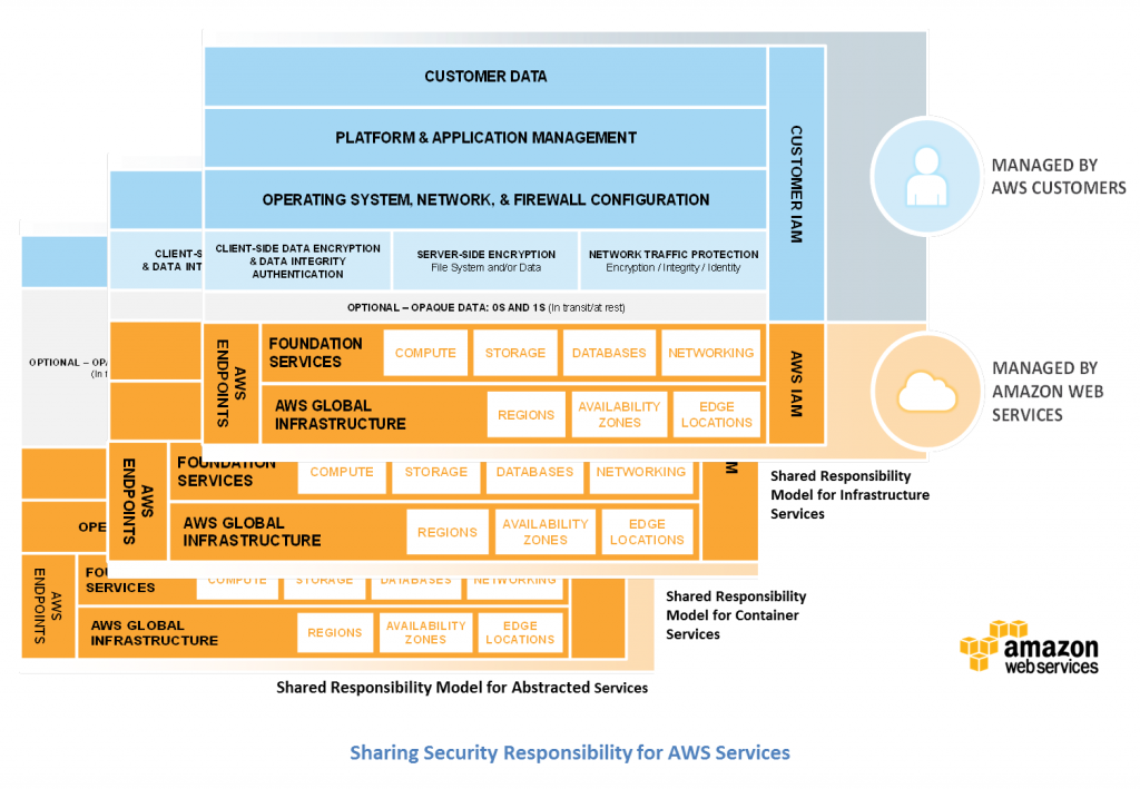 AWS Security Shared Responsibility